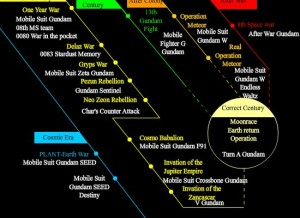 Correct_Century_Timeline_(english)